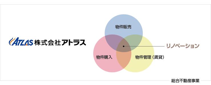 福岡のリフォーム(リノベーション)ならアトラス